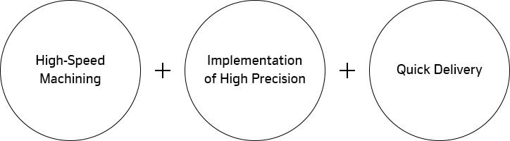 Hankook Precision Works – 5Aix MCT HPM800, High Speed Precision + degree of precision + short deadline