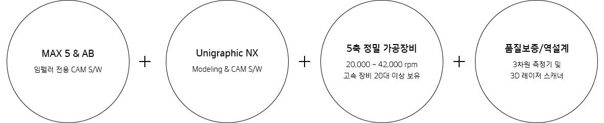 한국프리시전웍스 (구)MK테크놀로지, Hankook Precision Works – 정밀 파트, Max 5 & AB + Unigraphic NX + 5축 정밀 가공장비 + 품질보증/역설계